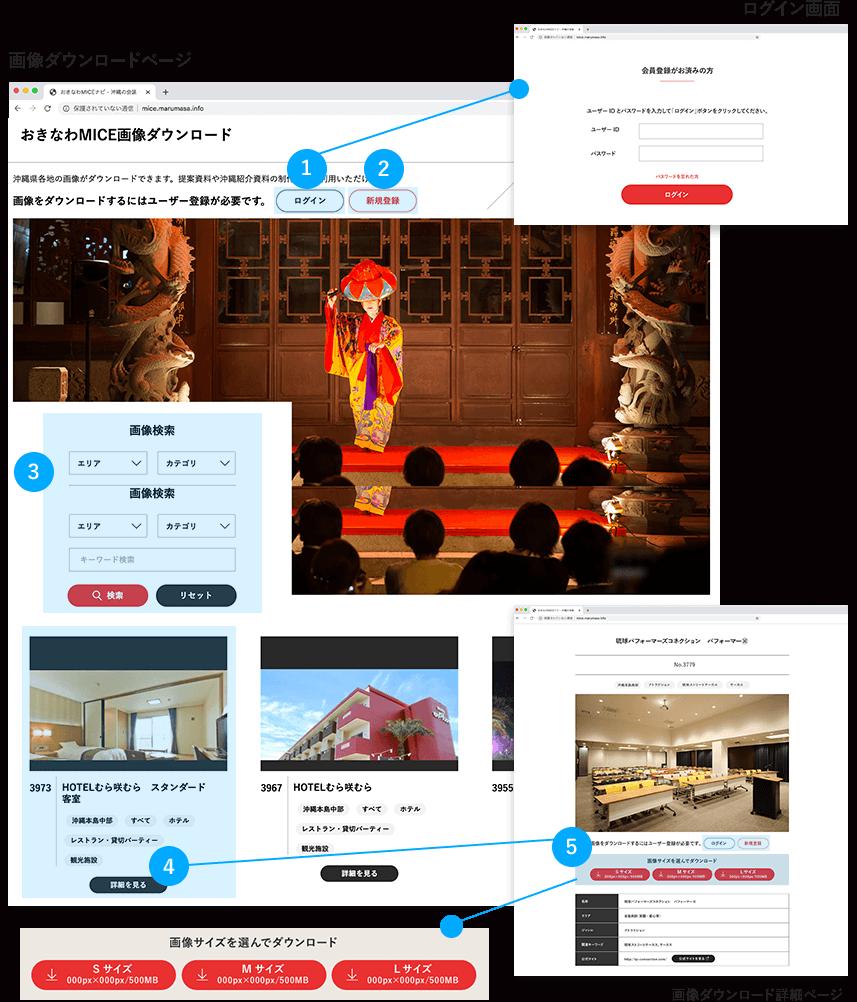 画像ダウンロードについて   画像ダウンロードページ/ログイン画面/画像ダウンロード詳細ページ